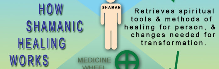 How Shamanic Healing Works