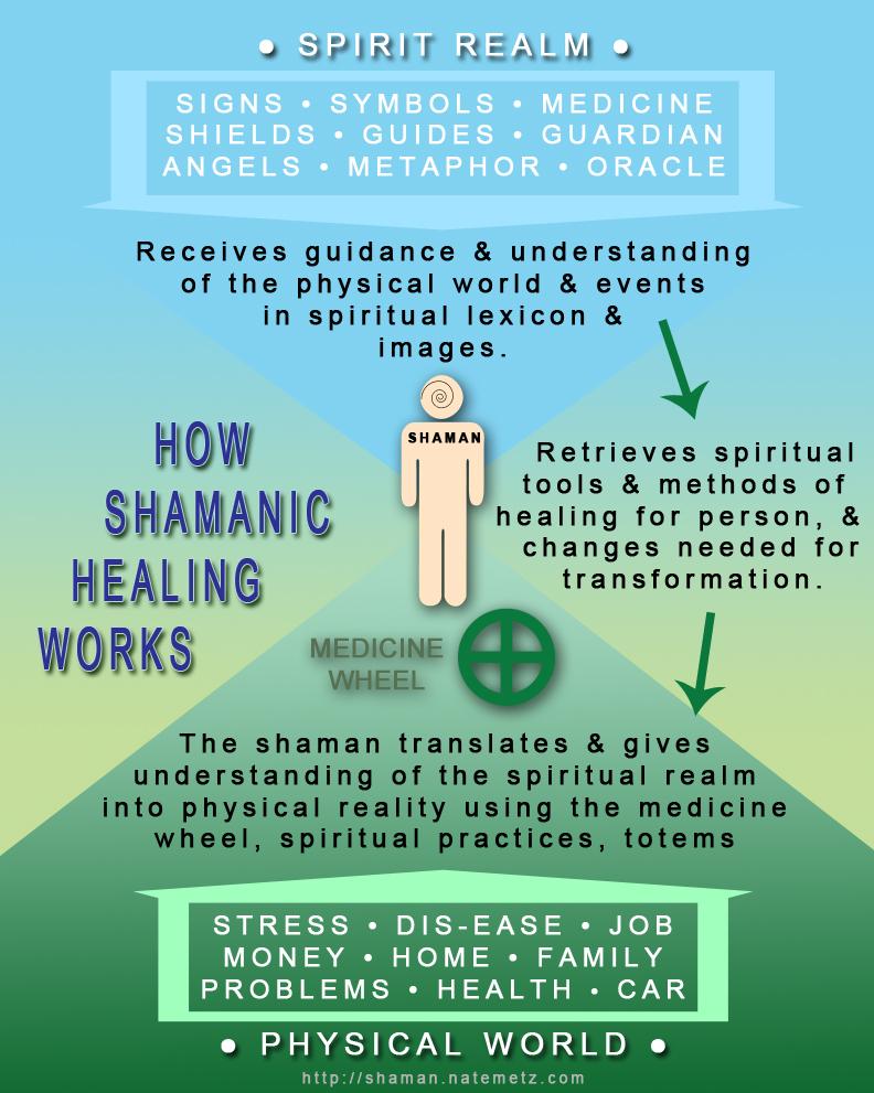 healingInfographic